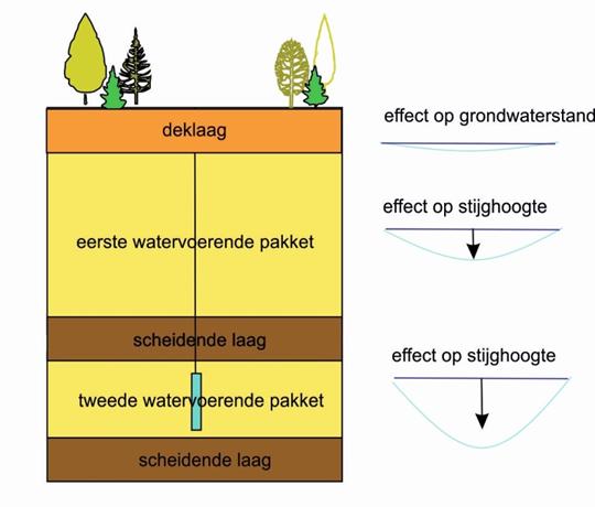 Diepe grondwaterwinning