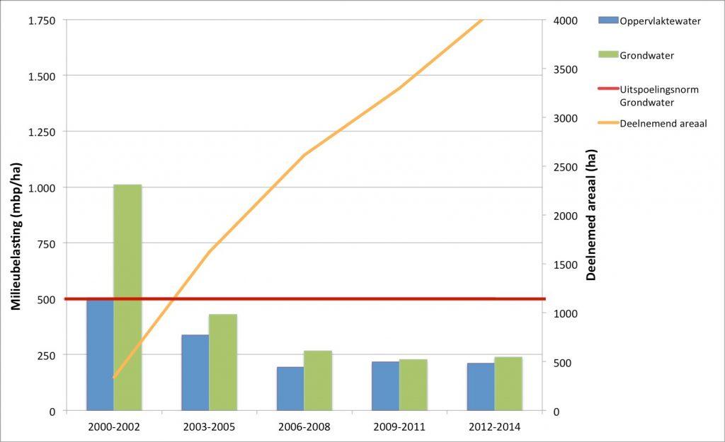 Resultaten Schoon Water tot en met 2014